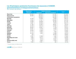 UNICEF AR 2014 FR 300ppi PNG Page 52-08